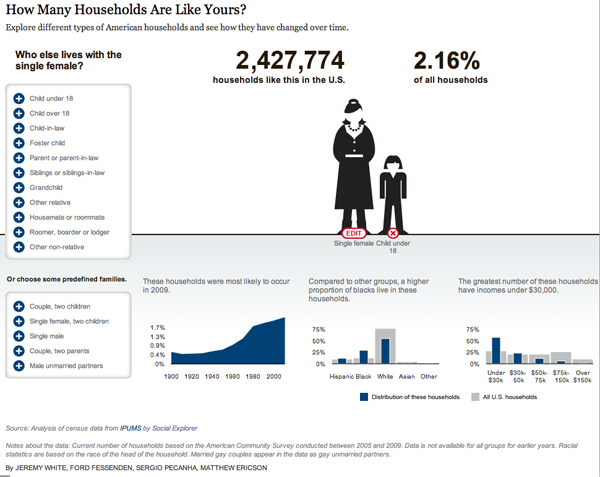 American Family Demography - Mom and Kid