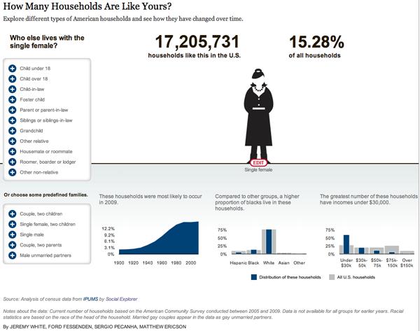 American Family Demography - Single Female