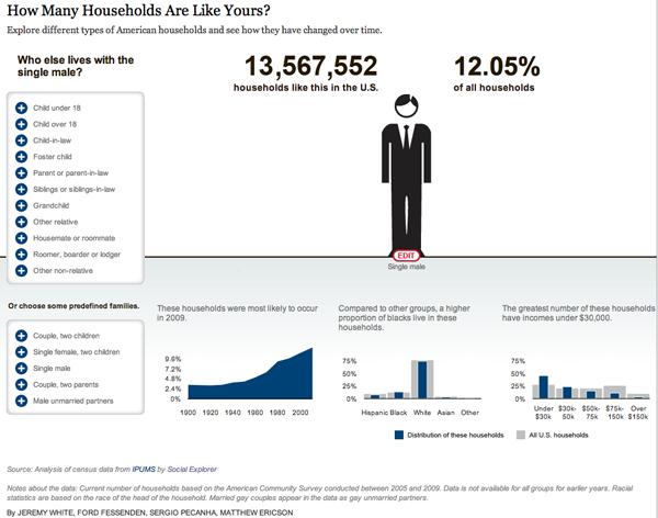 American Family Demography - Single Man