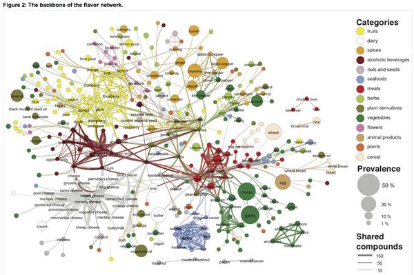 The Backbone of the Flavor Network | Ahn, Ahnert, Bagrow, Barabási