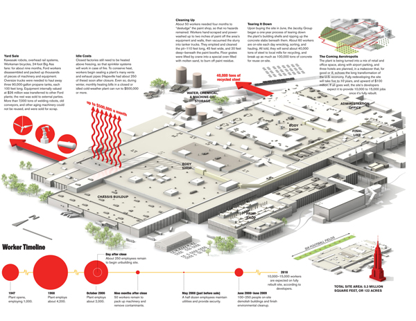 Deconstructing a Ford plant   The Atlantic
