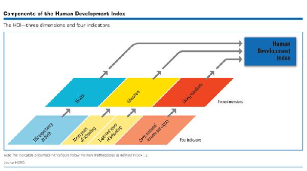 Human development index - UNDP