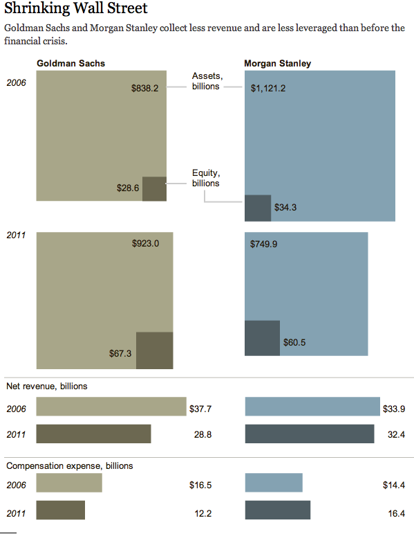 Wall Street shrinking graphic from Dealbook, NYTimes