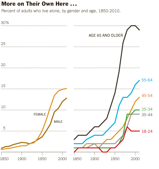 Living Alone by Gender, Age Cohort in the US