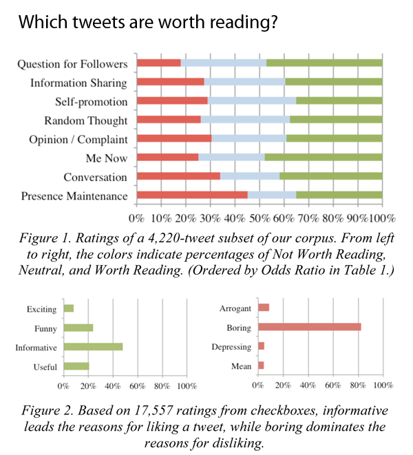 """Figures 1 and 2 from """"Who Gives a Tweet?"""" by André, Bernstein, and Luther CSCW paper"""