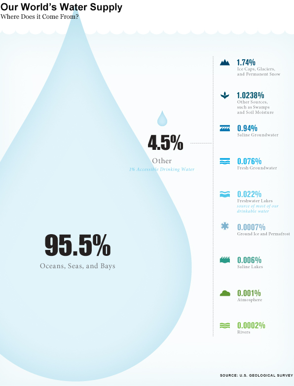 World's water resources by type of water, via The Atlantic data from the USGS