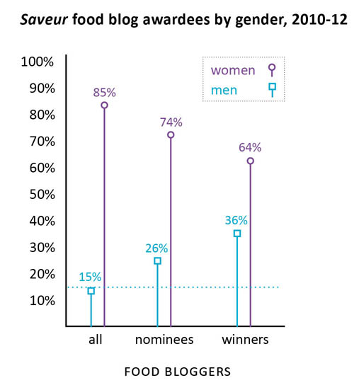 Saveur food blog award nominees and winners by gender, 2010-2012