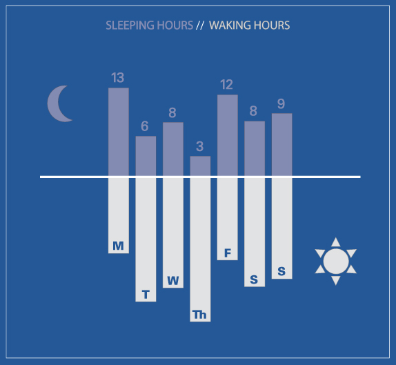 Sleep-wake graph of Danielle Carrick's week, May 1st, 2012