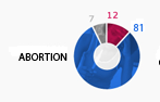 Graphical donut - Women quoted in print media in 2012 election coverage on abortion