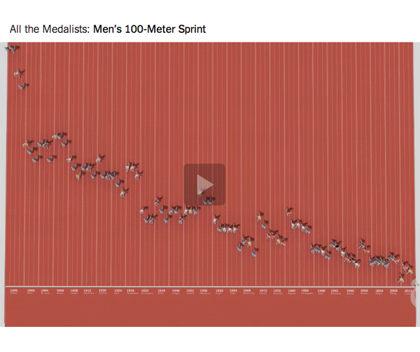 All the medalists in the men's 100 meter race, ever | New York Times