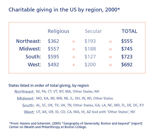 Charitable giving in the US by region, 2000