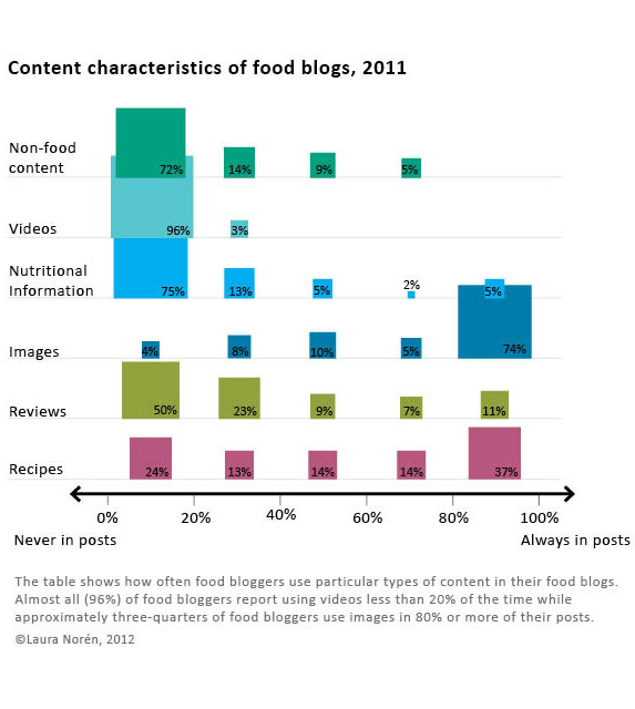 Food blog content characteristics and frequency of use | The Food Blog Study