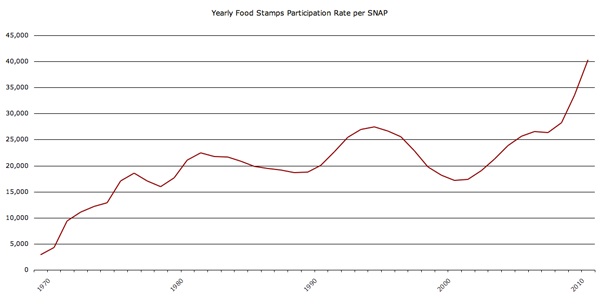 Food stamp program participation 1970-2010