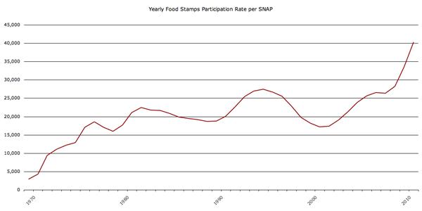 Food stamp program participation 1970-2010