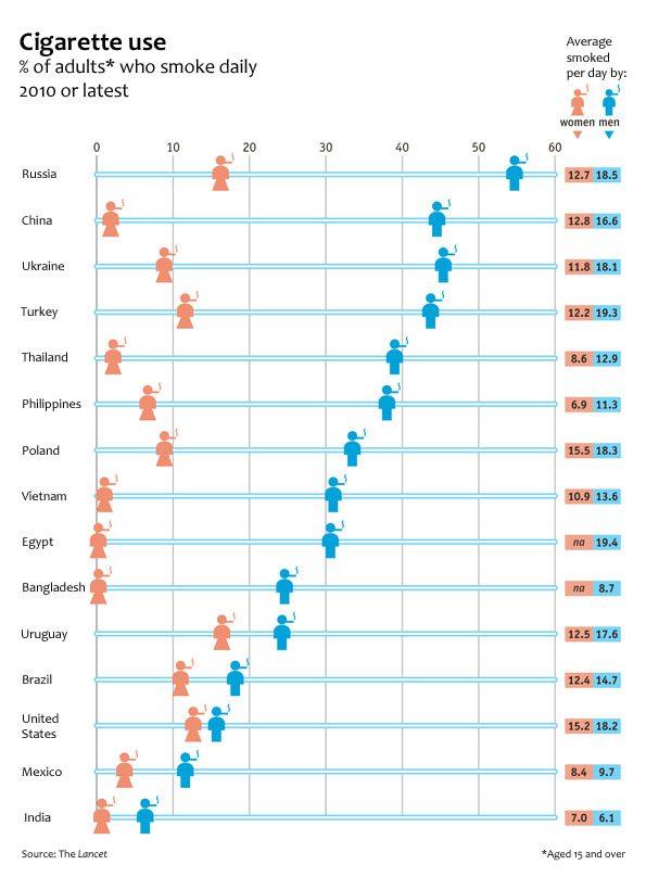Global smoking rates by gender chart