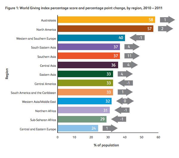 World Giving Index by World Region