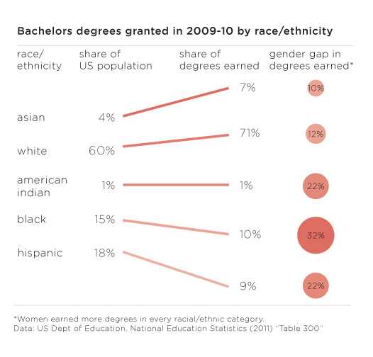 Graphic: 2009 US bachelors degrees by race/ethnicity and gender