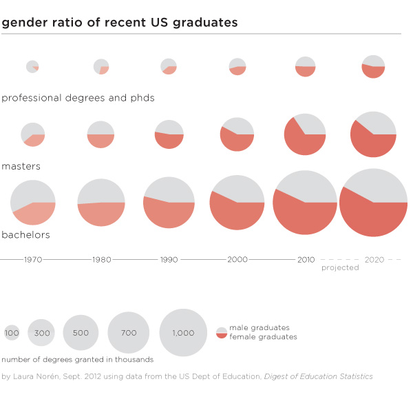 Graphic: Gender ratio of recent US graduates by degree