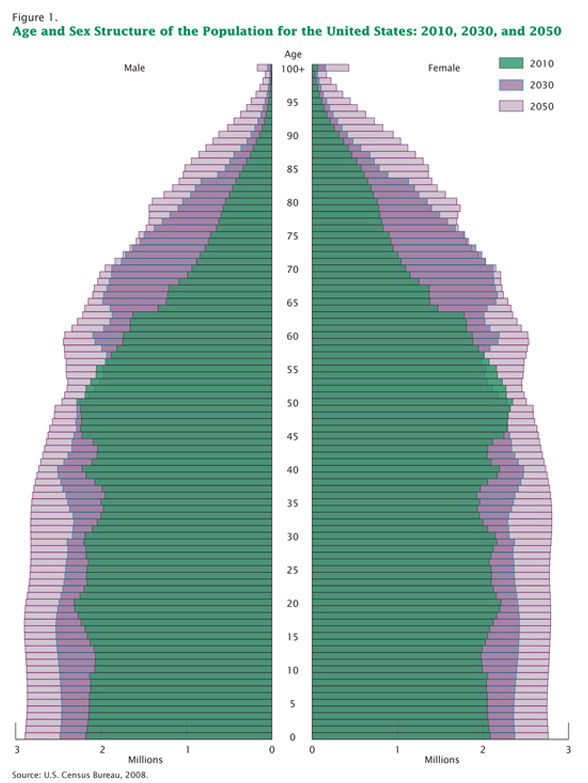 Population Aging in the United States | Traditional age pyramid graphic