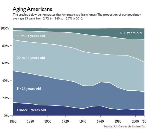Aging Americans