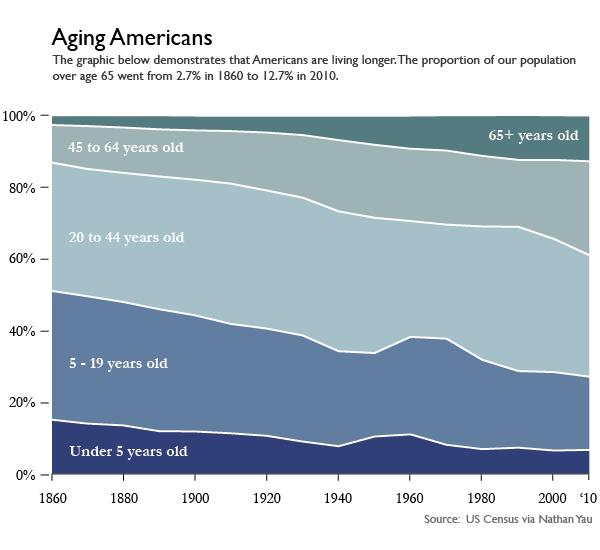Aging Americans