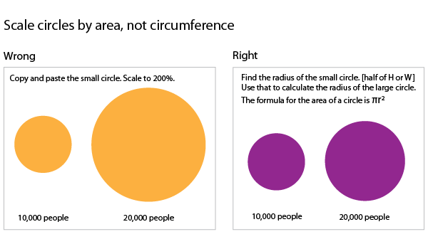 How to scale circles for data visualization