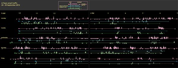 Email traffic timeline, version 1.1