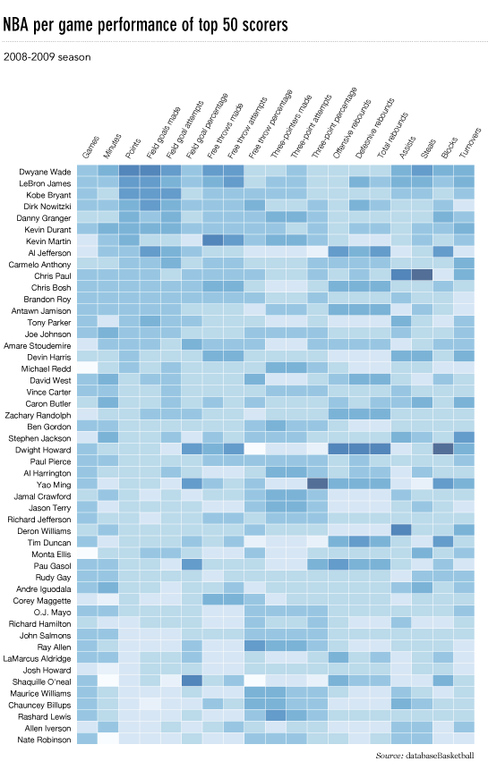 NBA heatmap via FlowingData