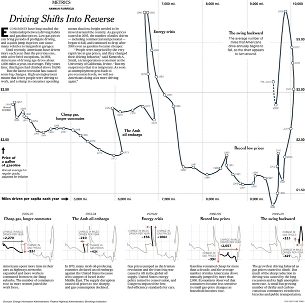 """Driving shifts into reverse"" graphic"