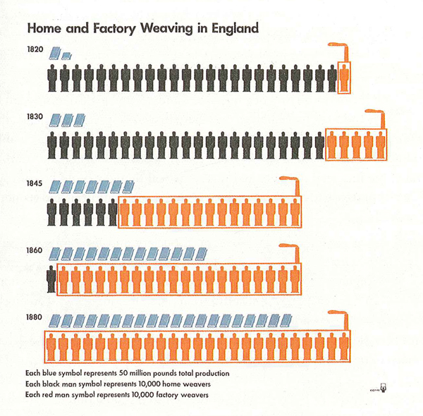 """Home and Factory Weaving in England, 1820-1880"" graphic"
