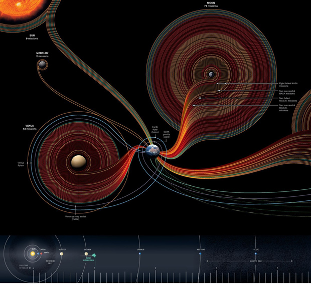50 years of space exploration, zoom-in
