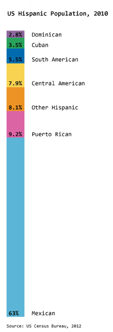 us-hispanic-population