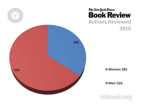 VIDA-New-York-Times-Authors-2010