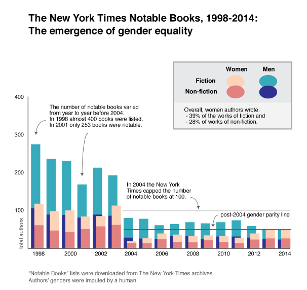 The New York Times Notable Books, 1998-2014; The emergence of gender equality