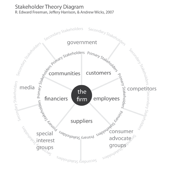 Stakeholder Theory Diagram - Firm Centric. Based on R. Edward Freeman