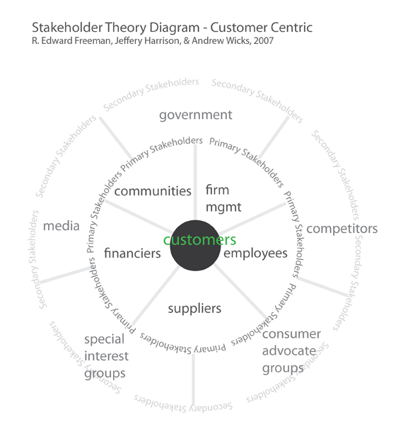 Stakeholder Theory Diagram - Customer Centric. Based on R. Edward Freeman