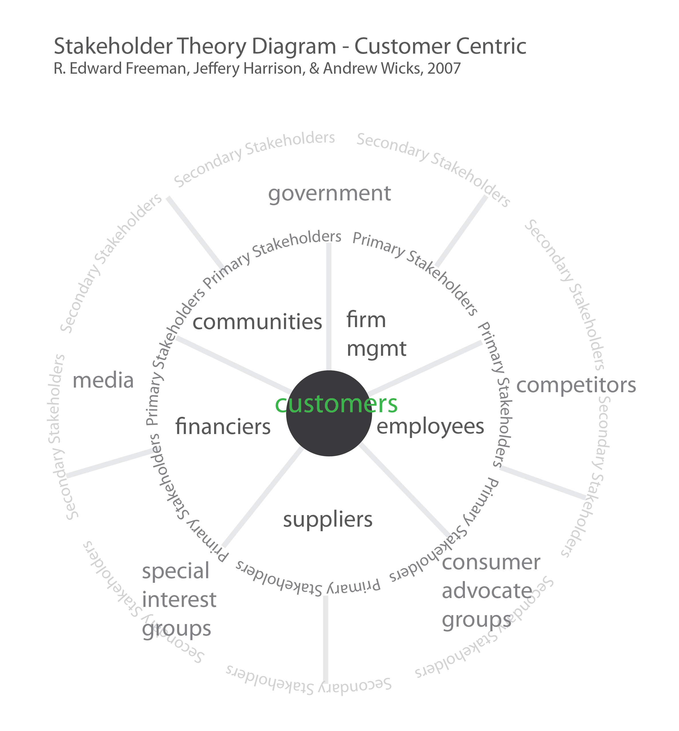 Graphic sociology stakeholder theory diagram customer centric based on r edward freeman pooptronica Gallery