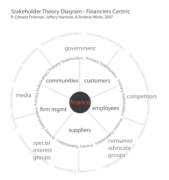 Stakeholder Theory Diagram - Finance- or Profit-Centric. Based on R. Edward Freeman