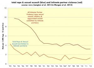 RapeTrend14