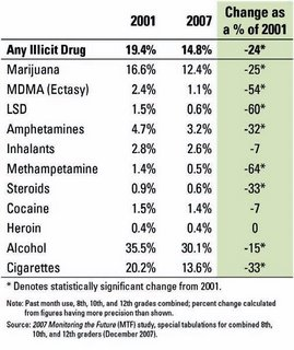 drug use (mostly) declining, but boomers keep truckin