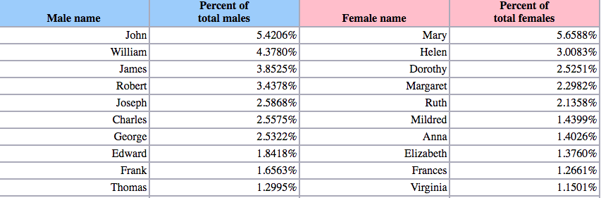 Historical Trends in Baby Names - Sociological Images