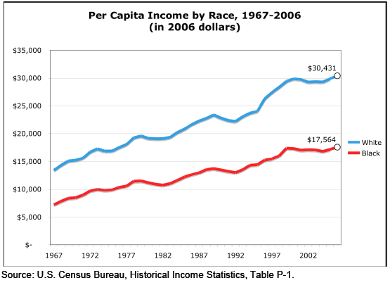 income inequality mass unemployment Income inequality in san diego county continues to increase, despite some of the lowest unemployment numbers since the late 1990s that finding comes from an inewsource analysis of the gini index, which is tracked by the us census bureau and measures how evenly incomes are distributed in an area.