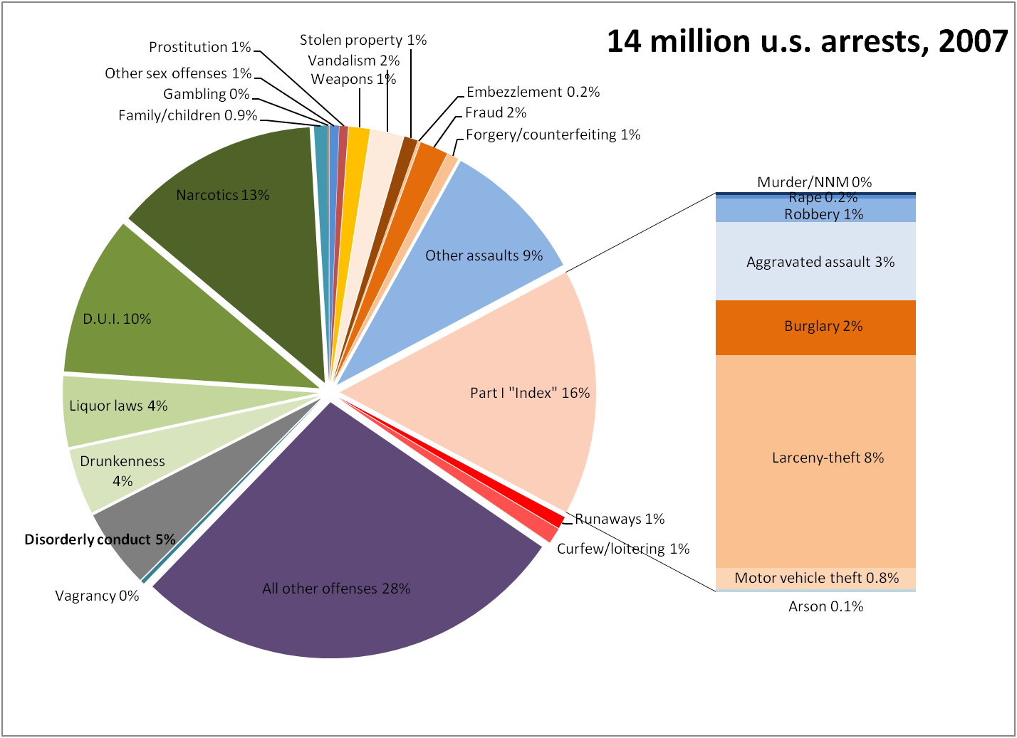 In 2007, only 4% of arrests were for violent crimes; another 12% were ...