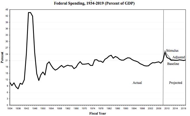 federalspendingovertime
