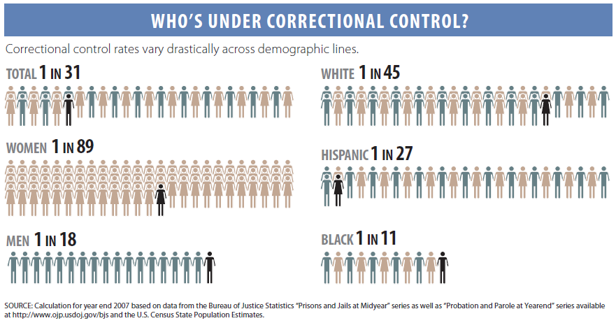 correctional-rates