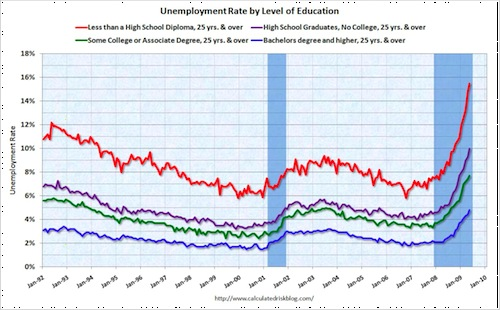 unemploymenteducation-1