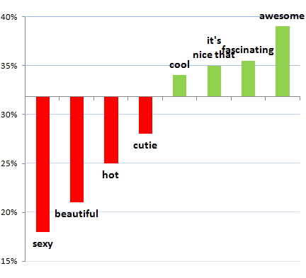 compliments-chart