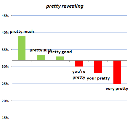 pretty-chart