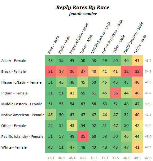 Online dating response rate by race