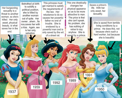 Are Your Female Characters Disney Princesses?